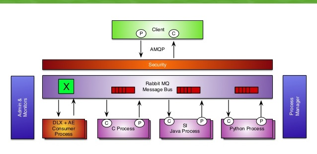 RabbitMQ v3.6.7 Milestone 2 发布,AMQP消息服务器