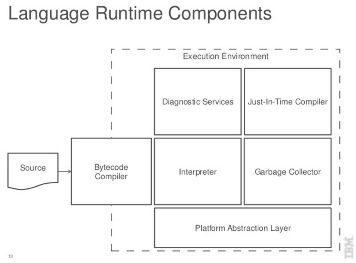 IBM 宣布 J9 JVM 即将开源