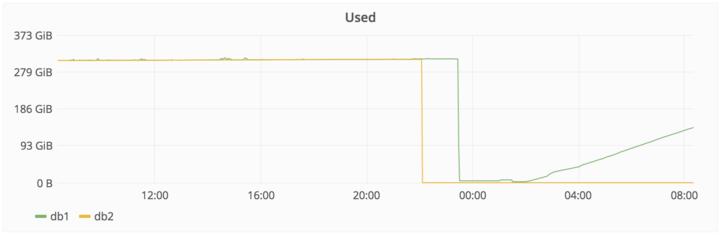 Gitlab官方对整个数据删除事件的详细说明