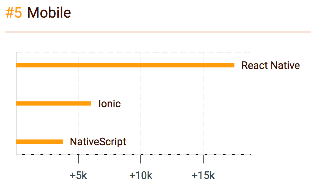 """2016年JavaScript领域中最受欢迎的""""明星""""们"""