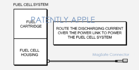 未雨绸缪,苹果正不断精进燃料电池技术