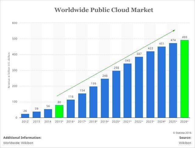 Google的云服务被低估了吗?