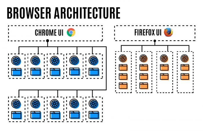 Firefox 54为何默认开启四进程?Mozilla:不牺牲内存占用