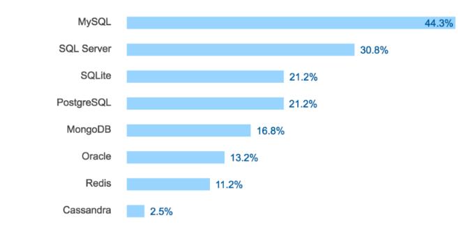 StackOverflow发布2017年最流行数据库排名