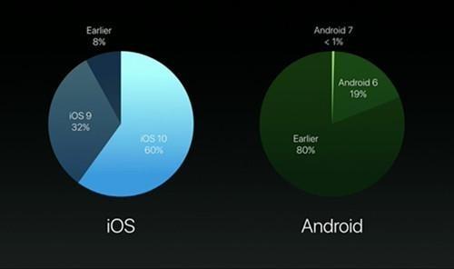 谷歌公布Android系统份额 碎片化依然严重