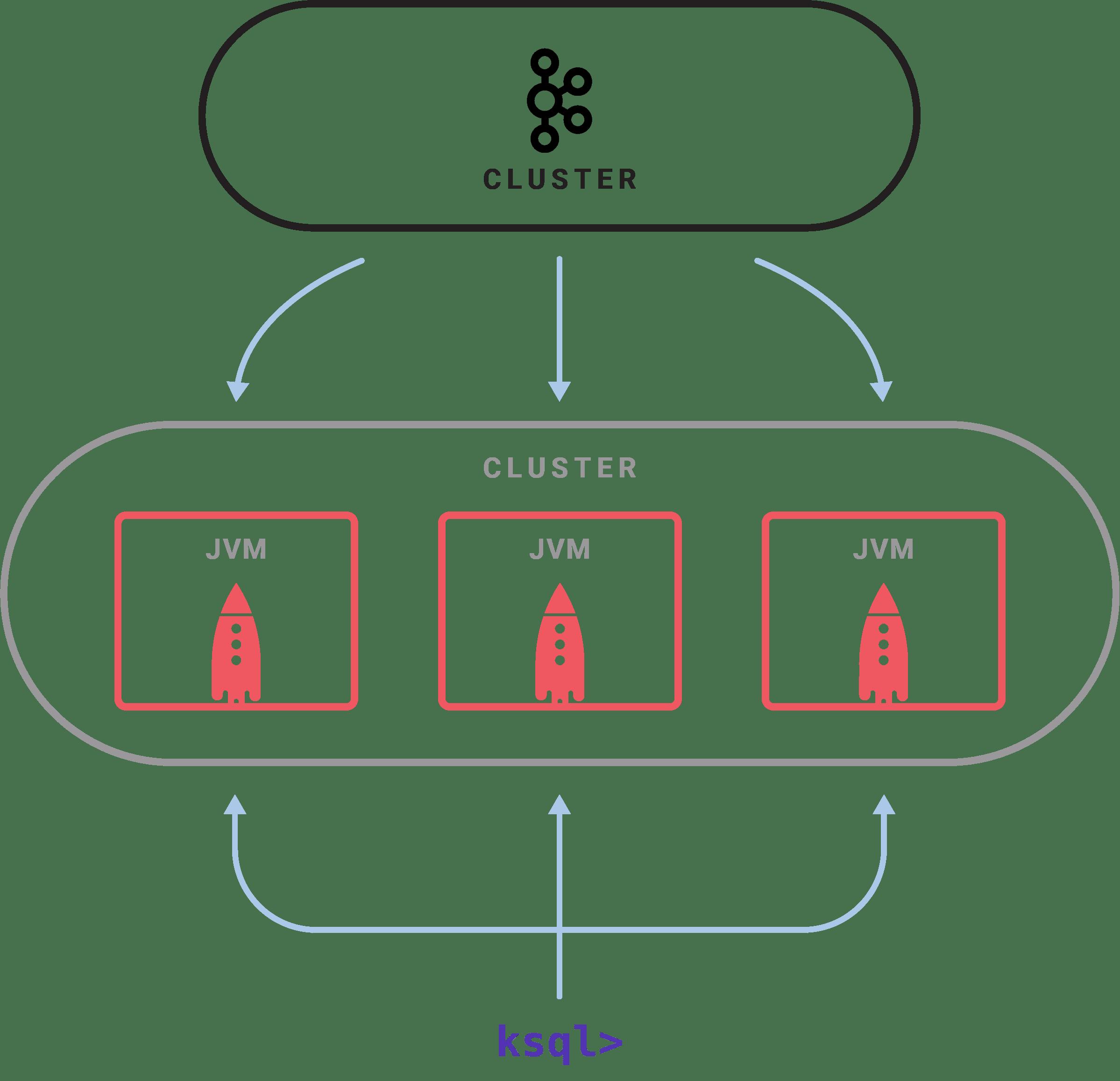 重磅开源KSQL:用于Apache Kafka的流数据SQL引擎