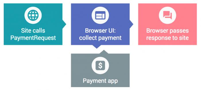 Google Chrome 61 正式版发布 加入更多开发者 API