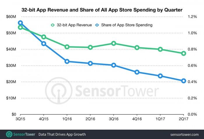 32位应用程序上季度在苹果App Store当中收入占比不到1%