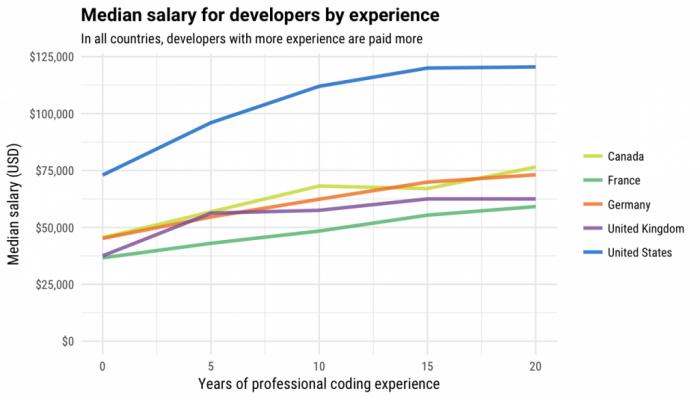 Stack Overflow推出开发人员薪资计算器