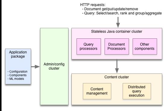 Yahoo开源实时大数据处理服务系统Vespa
