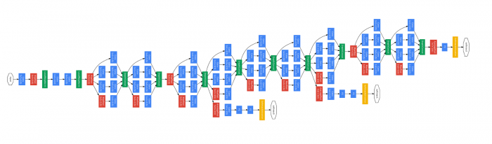 谷歌AutoML人工智能系统已可创建优于人类的机器学习代码