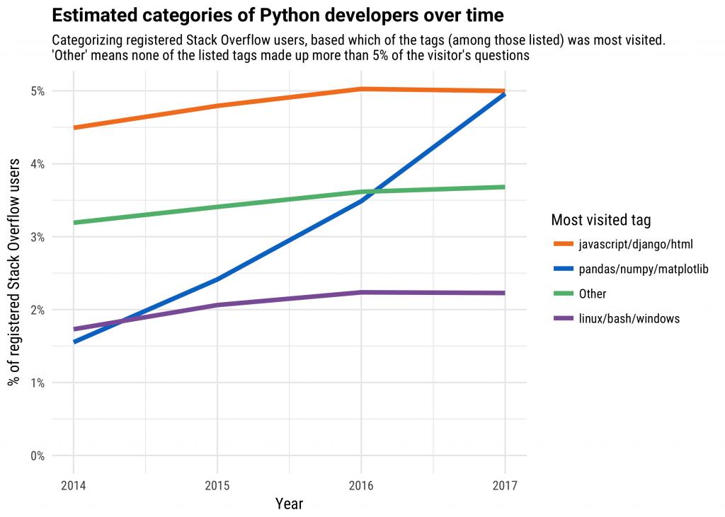 为什么Python发展得如此之快?