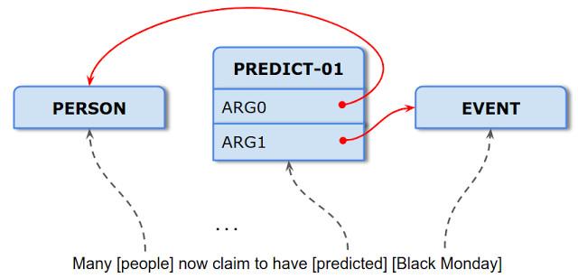 Google发布自然语言处理解析器,免除模块化分析级联效应产生的缺陷