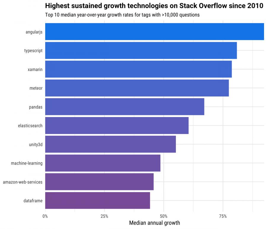 Stack Overflow数据显示ORM技术正在被逐渐放弃使用