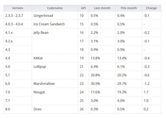 12月Android版本饼图发布:Oreo上线四月占比为0.5%