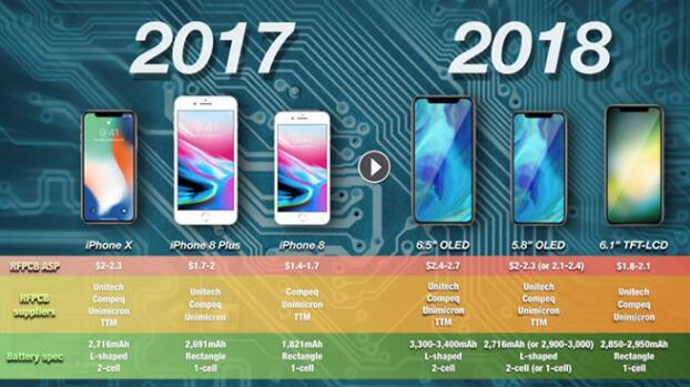 苹果为2019年iPhone开发大容量电池新技术