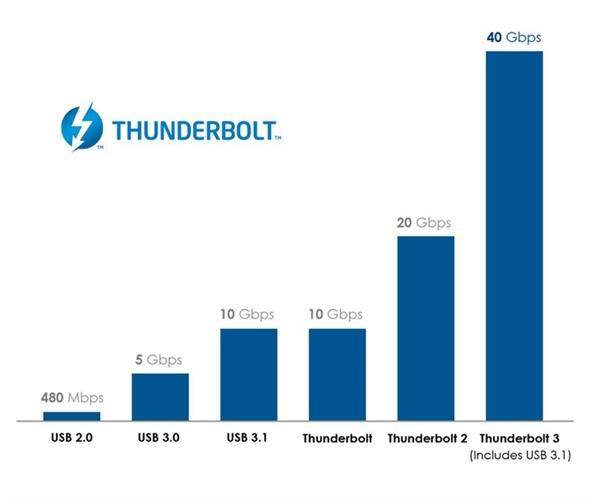 免费授权技术许可 Intel宣布在未来CPU中集成雷电3