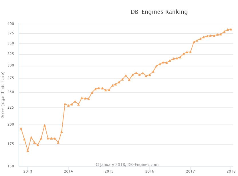 2018 年 1 月全球数据库排名:Redis 夺回第八