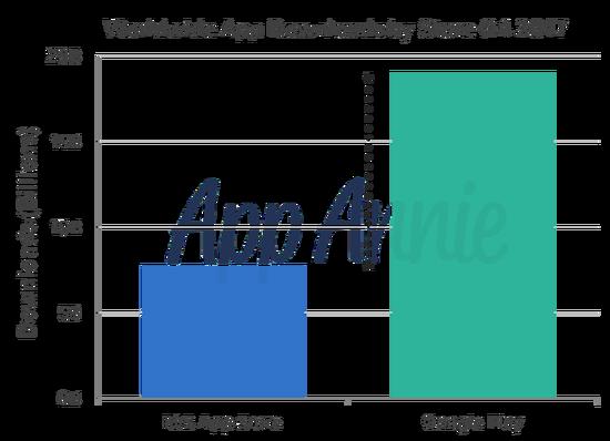 谷歌应用店Q4应用下载量达190亿次 创历史新高