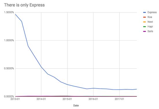 2017年 JavaScript 框架回顾 -- 后端框架