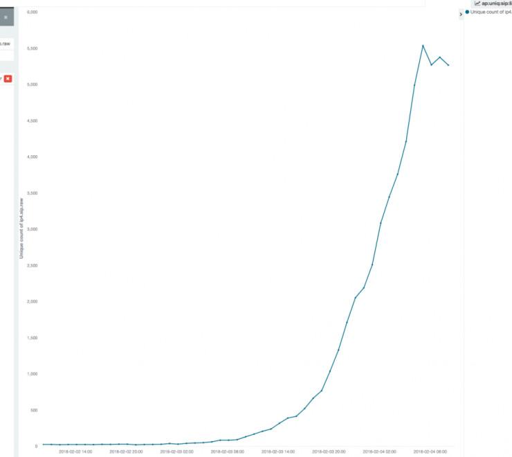 """全球首次爆发安卓挖矿蠕虫 智能电视变""""矿机"""""""