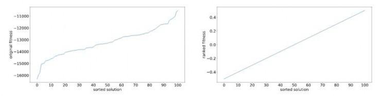 进化策略入门:最优化问题的另一种视角