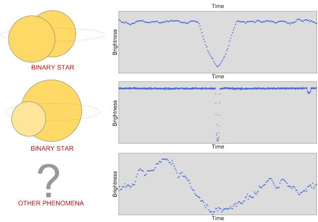 谷歌开源猎星代码,AI时代的天文爱好者们一起寻找那颗属于自己的星