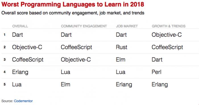 开发者避坑指南:2018年最不值得学习的五门编程语言