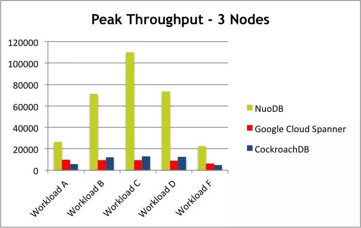 NewSQL会是NoSQL的取代者吗?