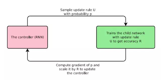 谷歌大脑开源多种新型神经网络优化器,AutoML探索新架构