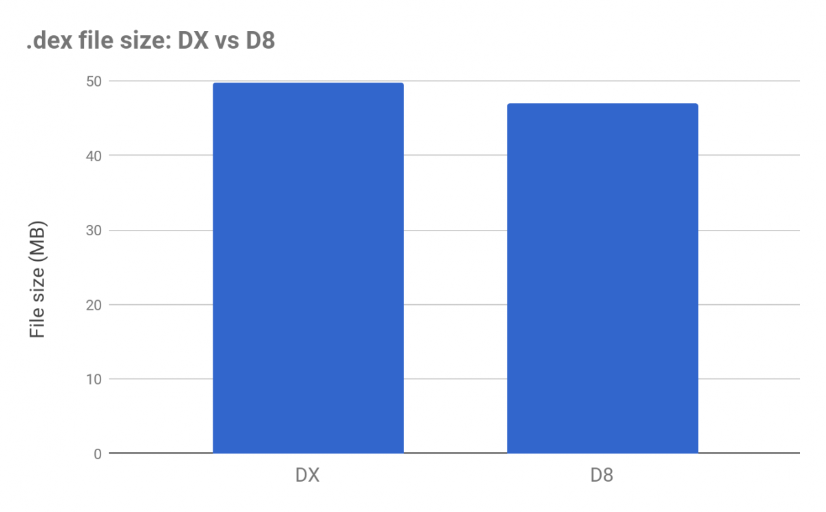 Android D8,下一代 dex 编译器