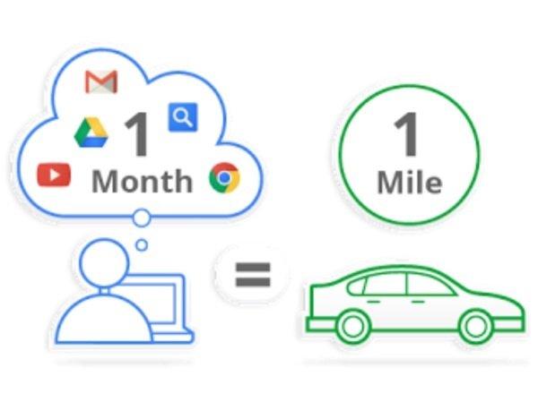 你在Google上搜索一次,可能会产生意想不到的二氧化碳排放