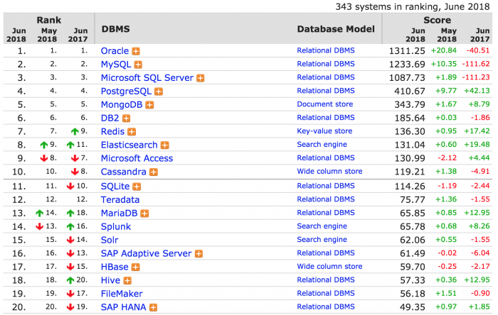 2018年6月全球数据库排名:Oracle不惧围剿