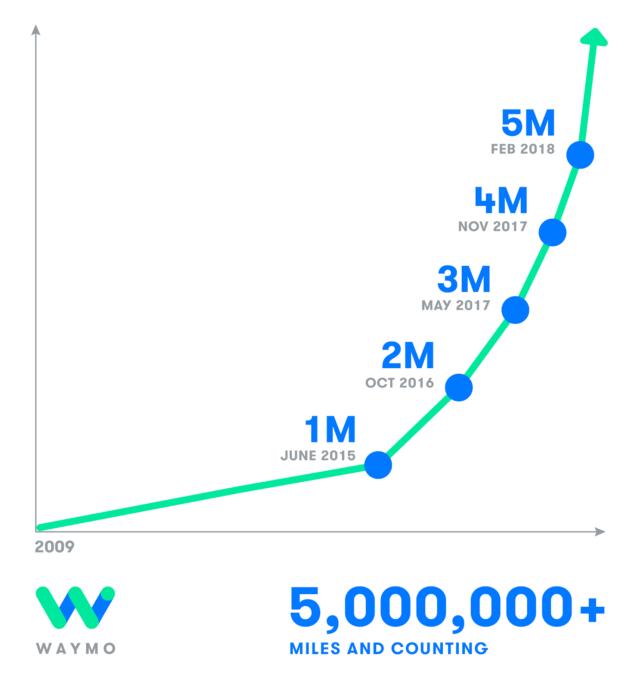 Waymo自动驾驶汽车测试加快 1个月新增160万公里