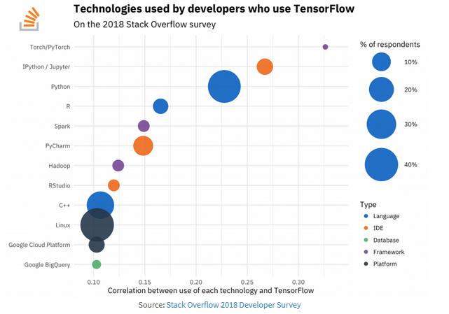 从Stack Overflow 2018调查报告看机器学习发展趋势