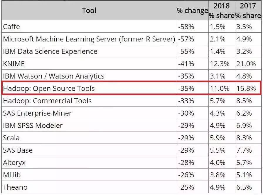 Hadoop老矣,为什么腾讯还要花精力在其开源发布上?