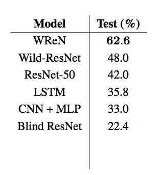 DeepMind给最厉害的AI测了IQ,结果让人轻松了不少!