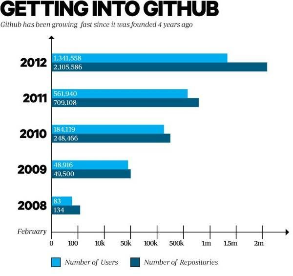 深度复盘GitHub发展史:如何在短短10年内改变了人们的编程方式?