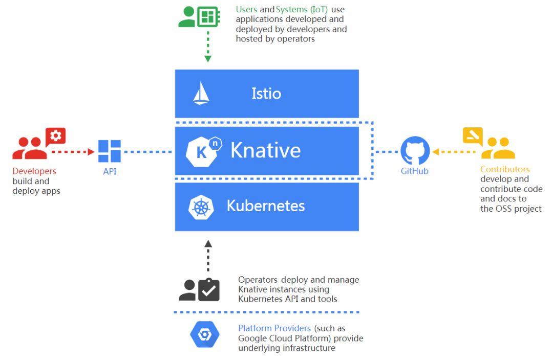 谷歌开源Knative:将多云Serverless引入到企业界