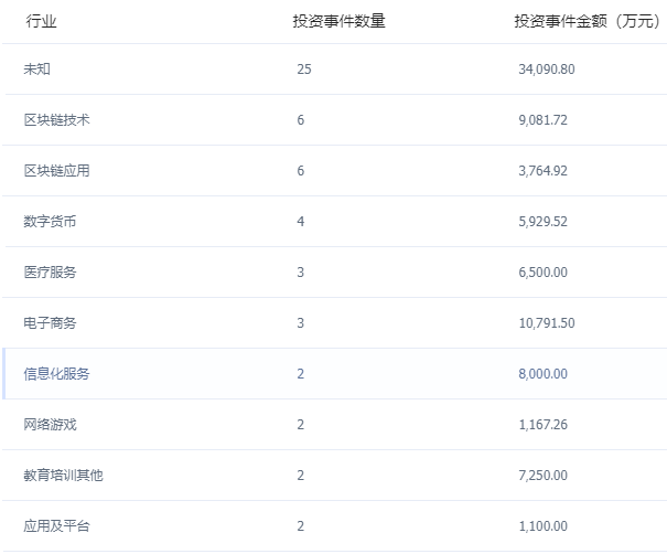 張首晟所創丹華資本曾募資超4億美元 主投區塊鏈項目