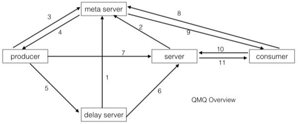 去哪儿网正式开源内部使用的消息中间件QMQ