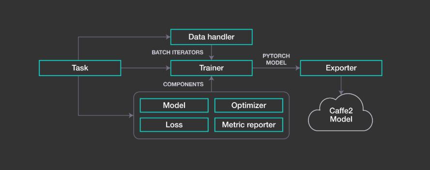 Facebook开源NLP建模框架PyText,从研究到生产变得更容易