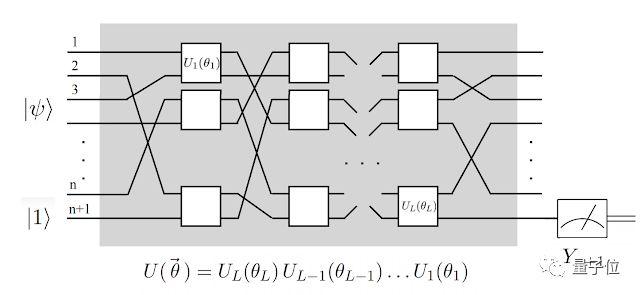谷歌证明量子神经网络可训练图像分类