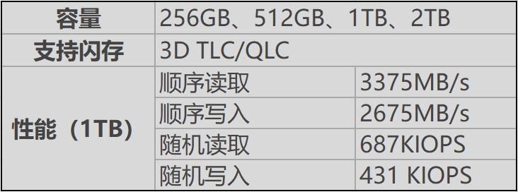 中国自研NVMe固态硬盘主控获得重大突破:读取超3000MB/s