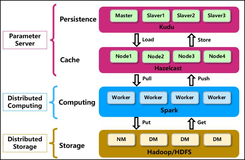 360 开源 XDML,超大规模数据与超高维特征机器学习计算平台