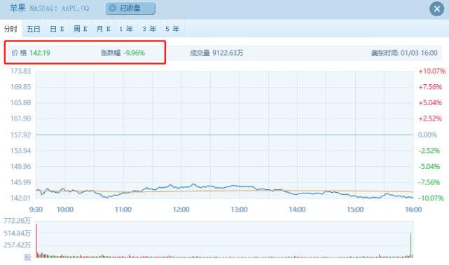 苹果股价暴跌近10% 三个月市值累积跌去一个Facebook