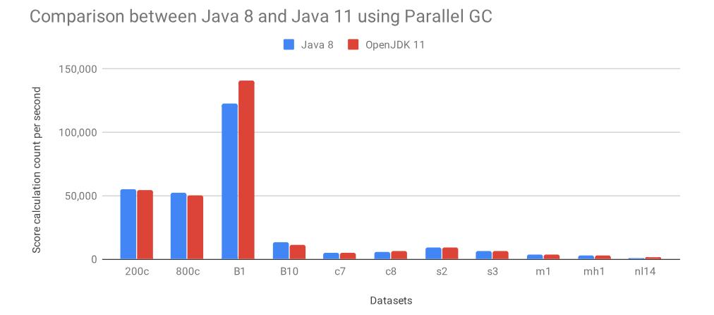 Java 11 究竟比 8 快了多少?看看这个基准测试