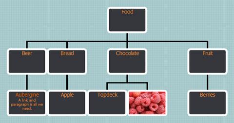 创建交互式组织结构图的jquery插件