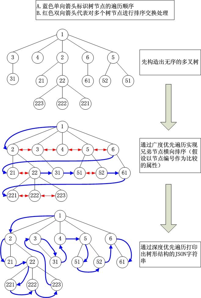 利用内存多叉树(双历树)实现Ext JS中的无限级树形菜单(一种构建多级有序树形结构JSON的方法) 一、问题研究的背景和意义 目前在Web应用程序开发领域,Ext JS框架已经逐渐被广泛使用,它是富客户端开发中出类拔萃的框架之一。在Ext的UI控件中,树形控件无疑是最为常用的控件之一,它用来实现树形结构的菜单。TreeNode用来实现静态的树形菜单,AsyncTreeNode用来实现动态的异步加载树形菜单,后者最为常用,它通过接收服务器端返回来的JSON格式的数据,动态生成树形菜单节点。动态生成树有两种
