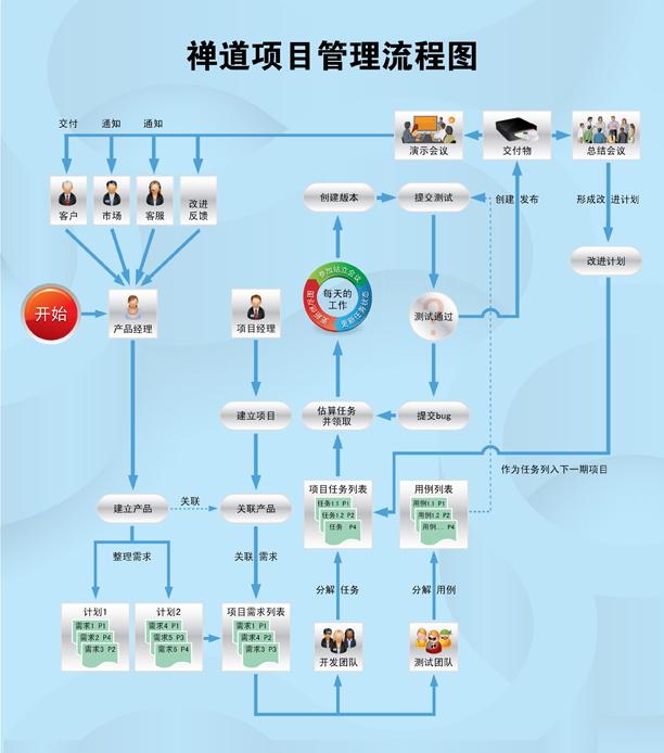 no2:禅道项目管理软件使用流程图解